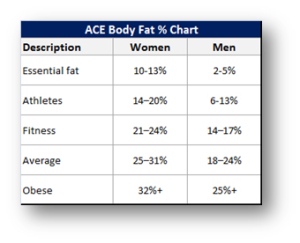 body comp table